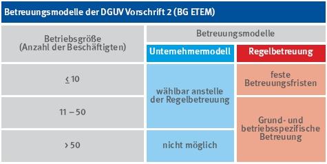 Tabelle der Betreuungsmodelle